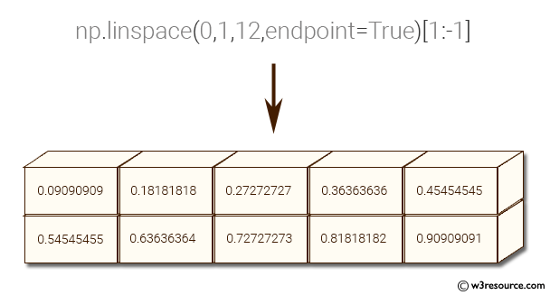 Python NumPy: Create a vector of size 10 with values ranging from 0 to 1, both excluded