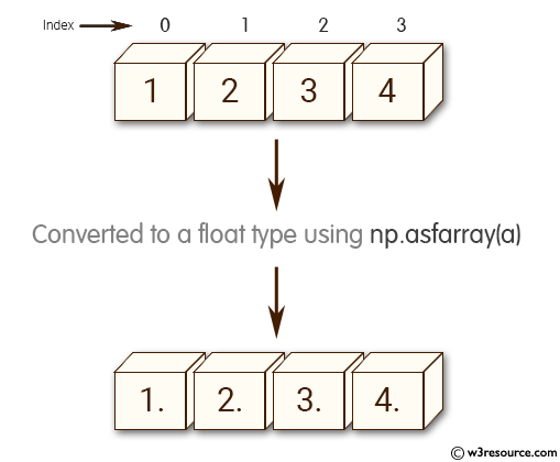 Python NumPy: Array converted to a float type