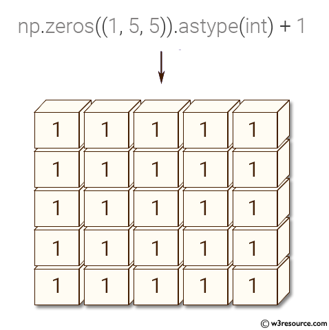 Python NumPy: Create a 5x5x5 cube of 1's