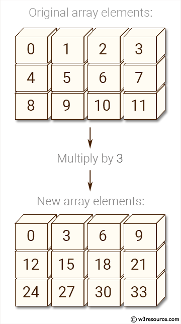 Python NumPy: Create an array of (3, 4) shape, multiply every element value by 3 and display the new array