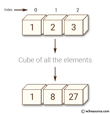 Python NumPy: Create a function cube which cubes all the elements of an array