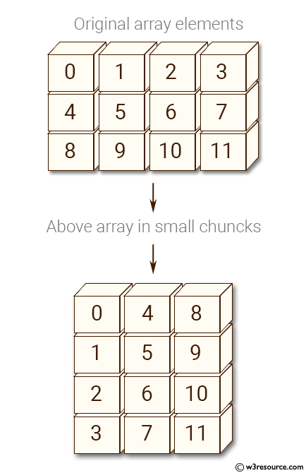 Python NumPy: Create an array of (3, 4) shape and convert the array elements in smaller chunks