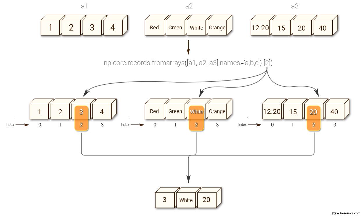 Python NumPy: Create a record array from a (flat) list of arrays