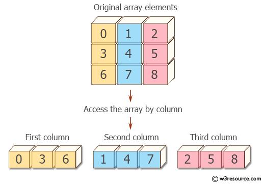Pandas NumPy: Access an array by column.