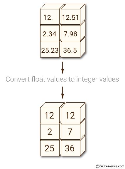 NumPy: Convert a numpy array of float values to a numpy
