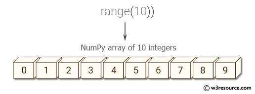 Python NumPy: Create a NumPy array of 10 integers from a generator