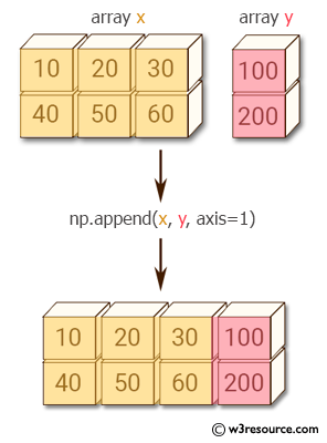 NumPy: How to add an extra column to an numpy array - w3resource