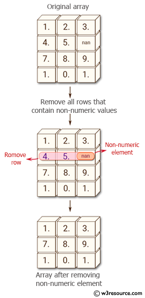 NumPy: Remove all rows in a numpy array that contain non