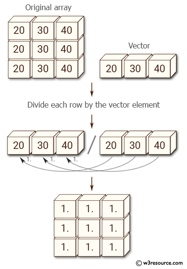 Python NumPy: Divide each row by a vector element