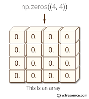 NumPy: Print all the values of an array - w3resource