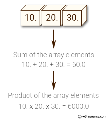Python NumPy: Sum and compute the product of a numpy array elements