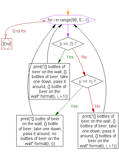 Python Flowchart: 99 bottles of beer on the wall-3