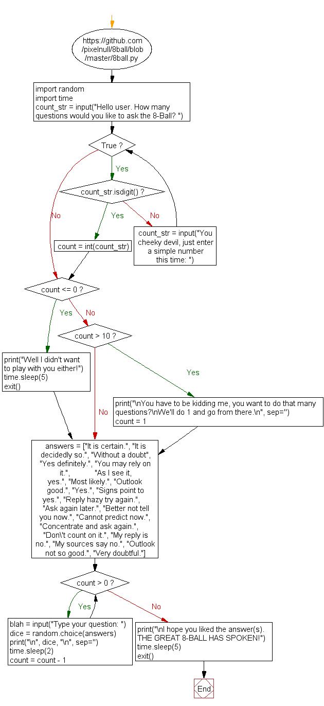 Python Flowchart: Magic 8 Ball-3