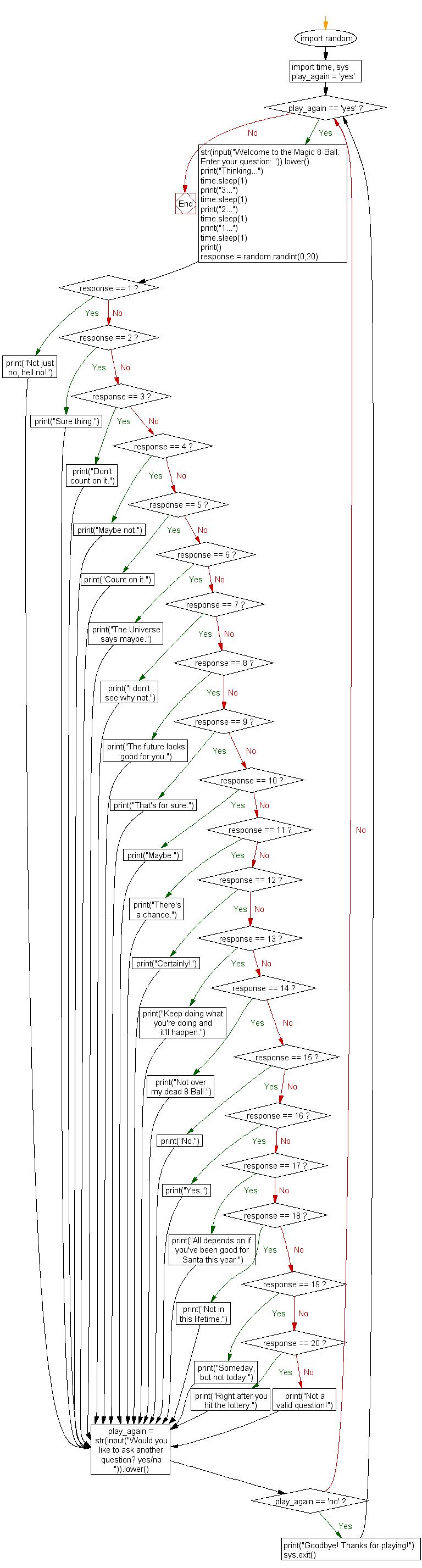 Python Flowchart: Magic 8 Ball-4