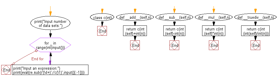 Flowchart: Regular Expression - Reads a given expression and evaluates it.