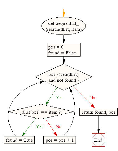 Flowchart: Python Data Structures and Algorithms: Sequential search