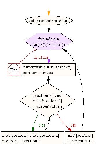 Flowchart: Python Data Structures and Algorithms: Insertion sort