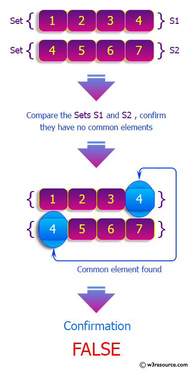 Python Sets: Check if two given sets have no elements in common.