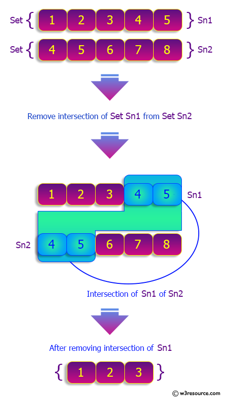 Python Sets: Remove the intersection of a 2nd set from the 1st set.