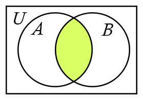 NumPy Sets: Venn diagram.