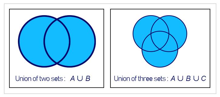 NumPy Sets: Union of sets.