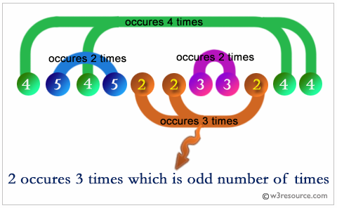 Python: Find the single number which occurs odd numbers and other numbers occur even number