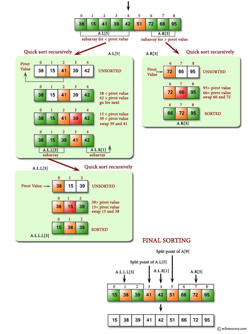 Javascript Sort A List Of Elements Using Quick Sort