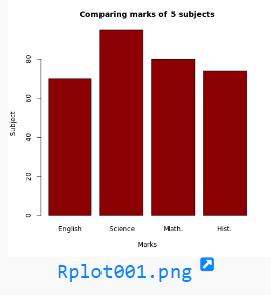 R programming: Blank rplot