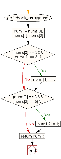 Flowchart: Set 5 to 1 if there is a 3 immediately followed by a 5 in a given array of integers