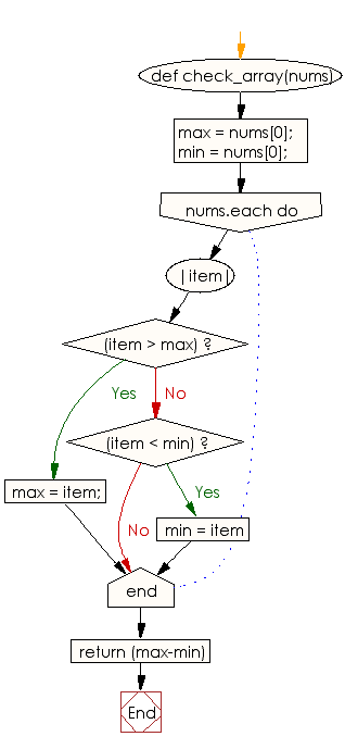 Flowchart: Find the difference between the largest and smallest values of an given array of integers and length 1 or more