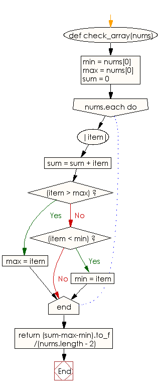 Flowchart: Compute the average values of a given array of  except the largest and smallest values