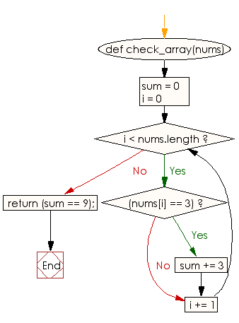 Flowchart: Check whether the sum of all the 3's of an given array of integers is exactly 9