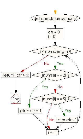 Flowchart: Check whether the number of 2's is greater than the number of 5's of an given array of integers