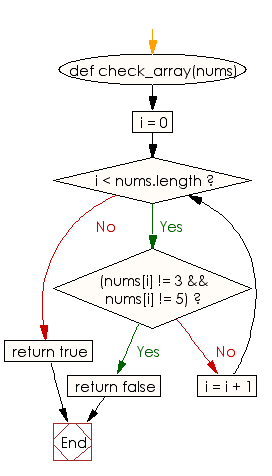 Flowchart: Check whether every element is a 3 or a 5 in an given array of integers