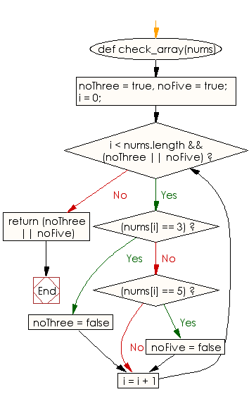 Flowchart: Check whether it contains no 3 or it contains no 5
