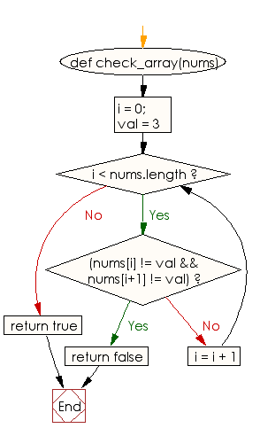 Flowchart: Check whether a given value appears everywhere in an given array