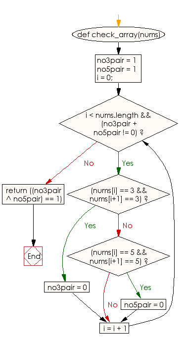 Flowchart: Check whether a given array contains a 3 next to a 3 or a 5 next to a 5, but not both