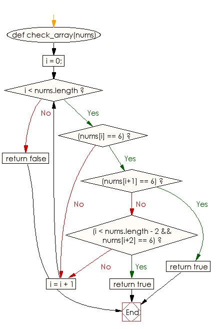 Flowchart: Check whether a given array of integers contains two 6's next to each other, or there are two 6's separated by one element