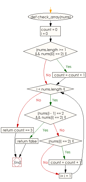 Flowchart: Check whether the value 2 appears in a given array of integers exactly 2 times, and no 2's are next to each other