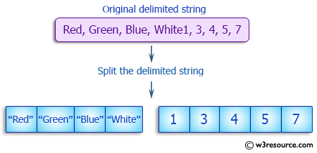 Ruby Array Exercises: Split a delimited string into an array