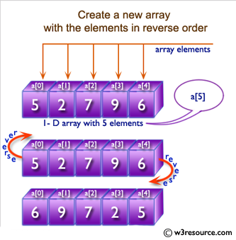 Ruby Array Exercises: Create a new array with the elements in reverse order
