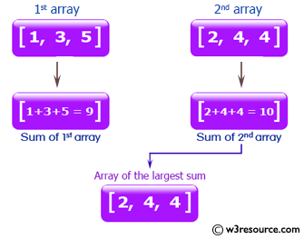 Ruby Array Exercises: Compute the sum of two arrays and return the array which has the largest sum