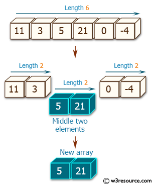 Ruby Array Exercises: Create a new array of length 2 containing the middle two elements from a given array  of integers of even length 2 or more