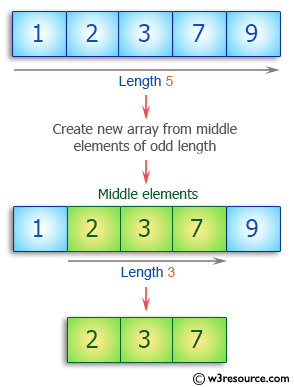 Ruby Array Exercises: Create a new array  from the middle of a given array of integers of odd length