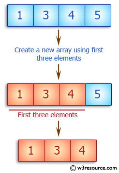 Ruby Array Exercises: Create a new array using first three elements of a given array of integers
