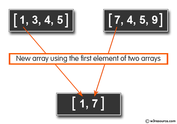 Ruby Array Exercises: Create a new array  with the first element of two arrays