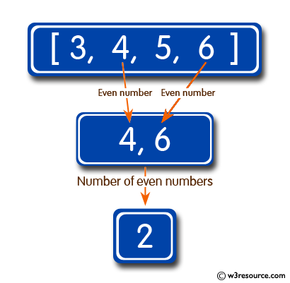 Ruby Array exercises: Get the number of even integers in an given