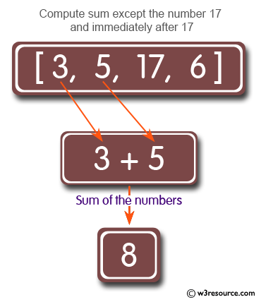 Ruby Array Exercises: Compute the sum of the numbers of a given array except the number 17 and numbers that come immediately after a 17
