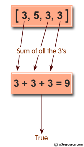 Ruby Array Exercises: Check whether the sum of all the 3's of an given array of integers is exactly 9