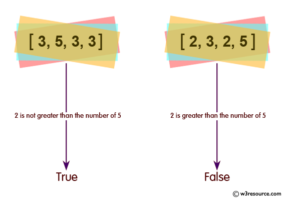 Ruby Array Exercises: Check whether the number of 2's is greater than the number of 5's of a given array of integers